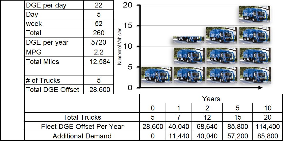 Truck Graph with numbers