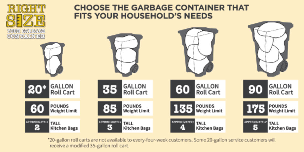 Choose the garbage container that best fits your household's needs