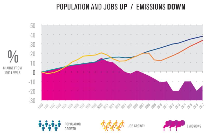 emission chart